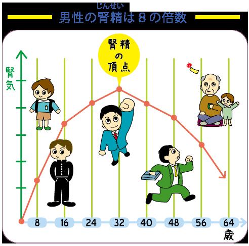 30代から危険?精子の老化★岡田厚生堂薬局