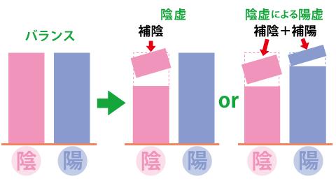 陰陽☆岡田厚生堂薬局