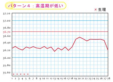 高温期が低い★岡田厚生堂薬局