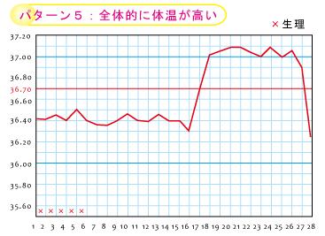 全体的に体温が高い★岡田厚生堂薬局