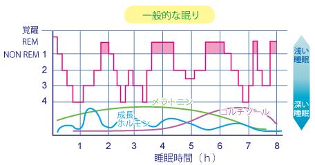 妊活と眠りの関係★岡田厚生堂薬局