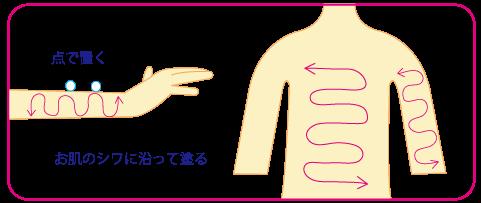 アトピー性皮膚炎とステロイド外用薬★岡田厚生堂薬局