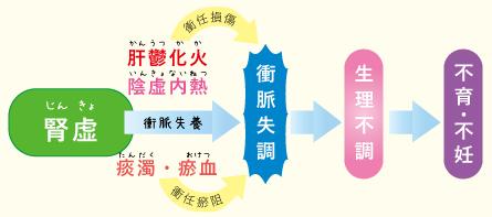 中医学で考える多嚢胞性卵巣症候群PCOS